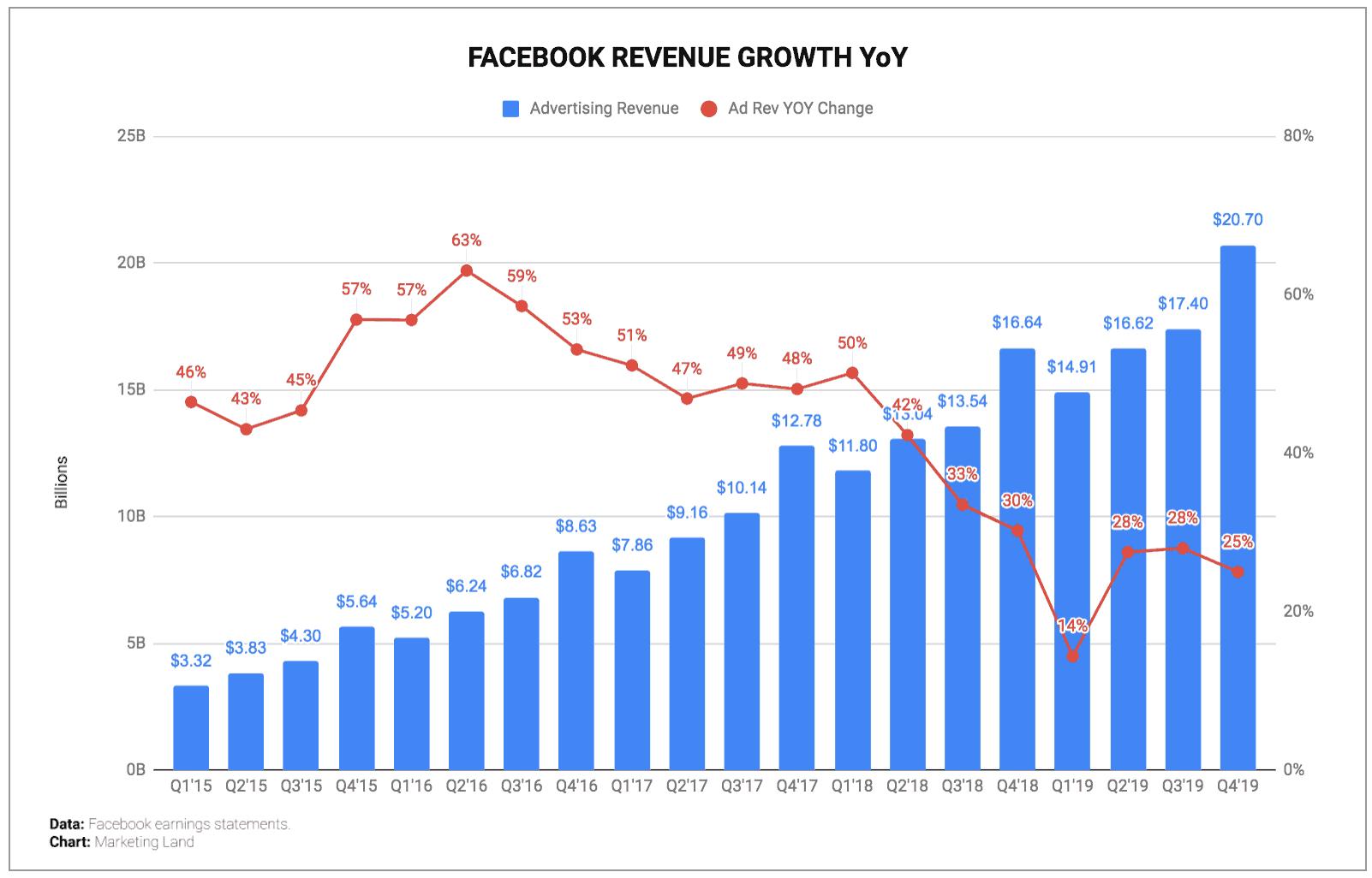 Thong Ke Facebook 2019