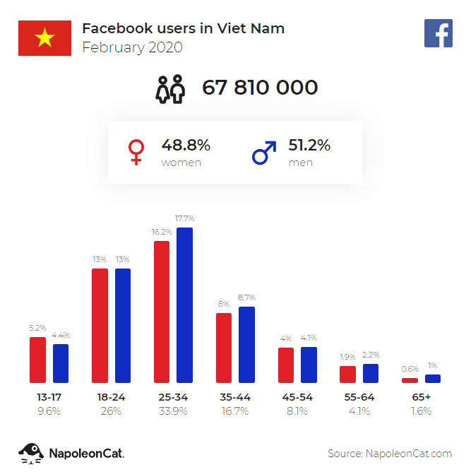 Thong Ke Facebook Tai Viet Nam 2020